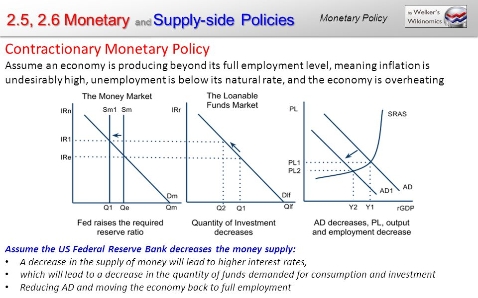 25 26 Monetary And Supply Side Policies Ppt Download