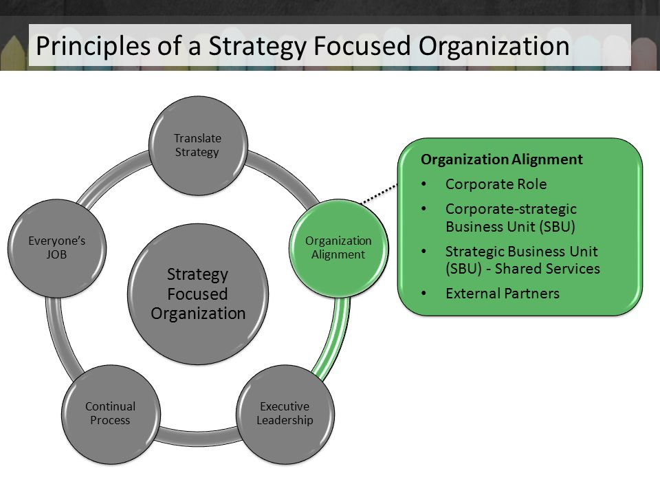 Principles of a Strategy Focused Organization