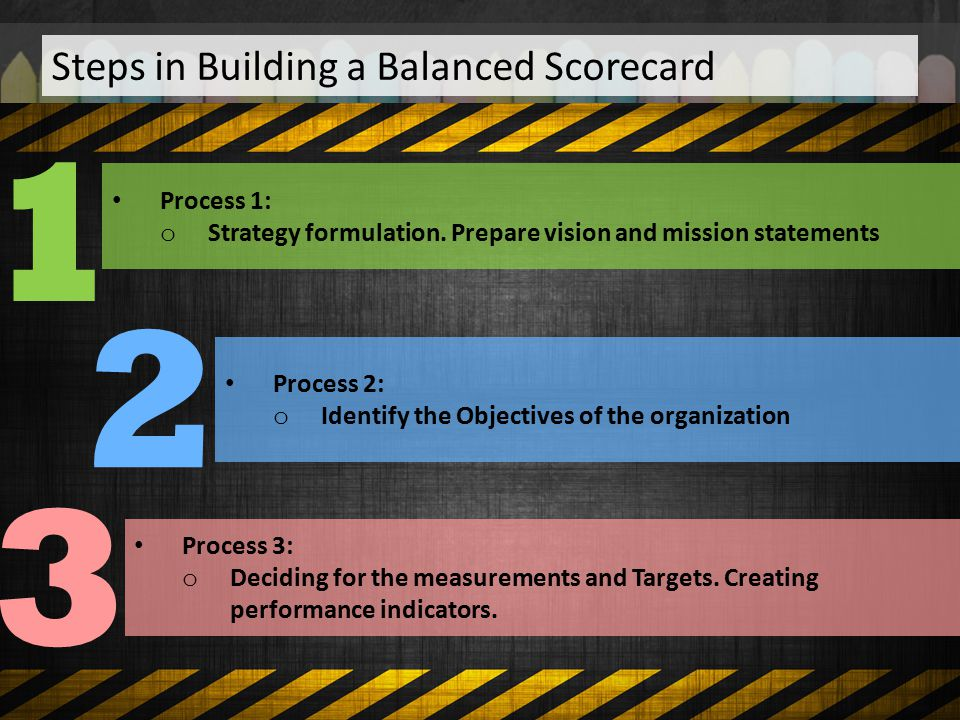 1 2 3 Steps in Building a Balanced Scorecard Process 1: