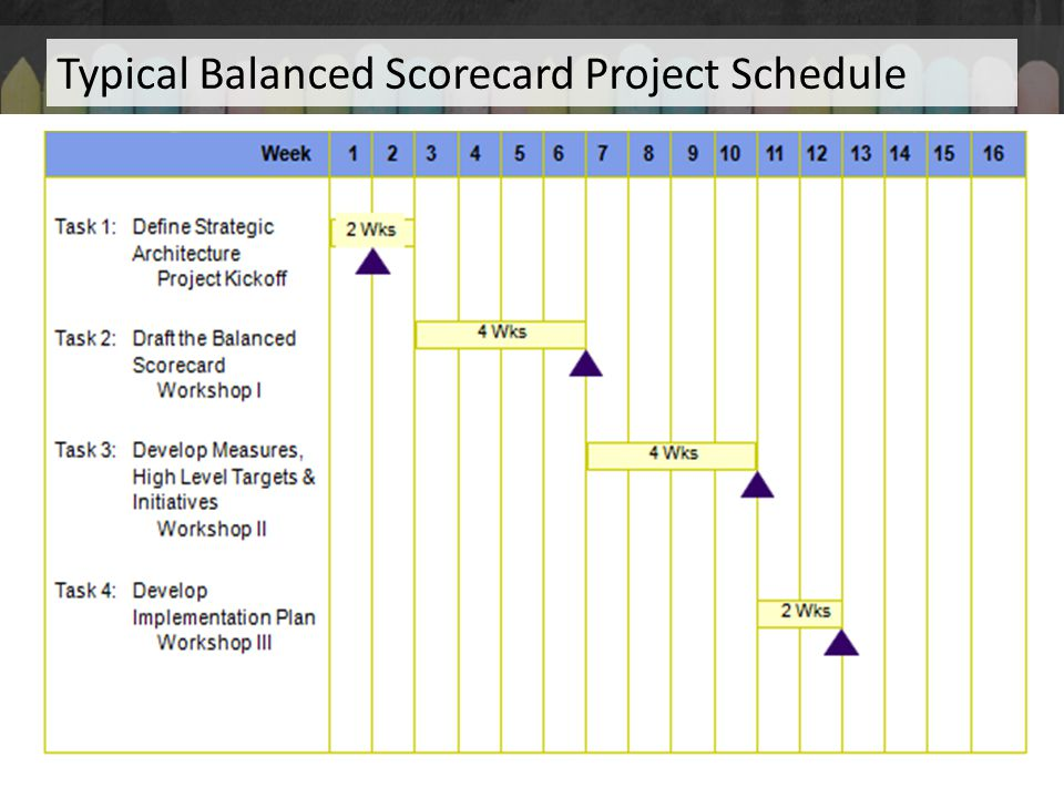 Typical Balanced Scorecard Project Schedule