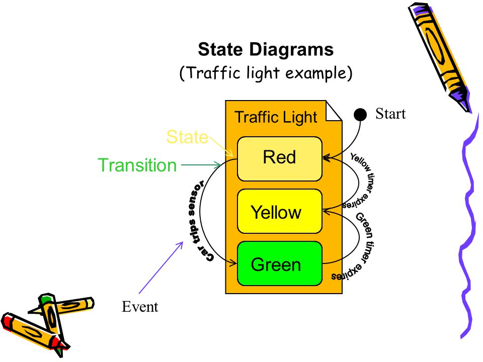 State+Diagrams+%28Traffic+light+example%29 introduction to uml shiyuan jin fall, ppt download