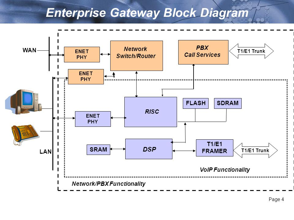 Director product management internet telephony expo ppt download enterprise gateway block diagram ccuart Choice Image