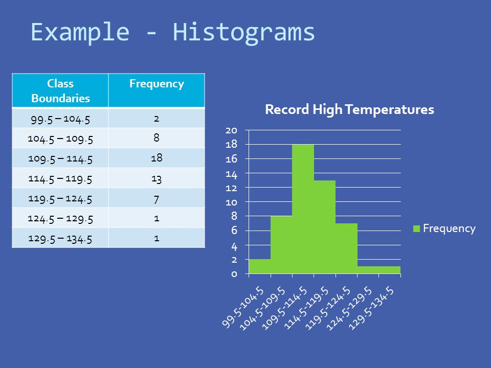 Example - Histograms Class Boundaries Frequency 99.5 –