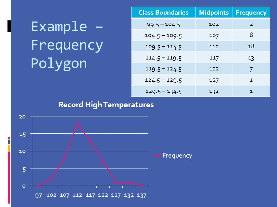 Example – Frequency Polygon