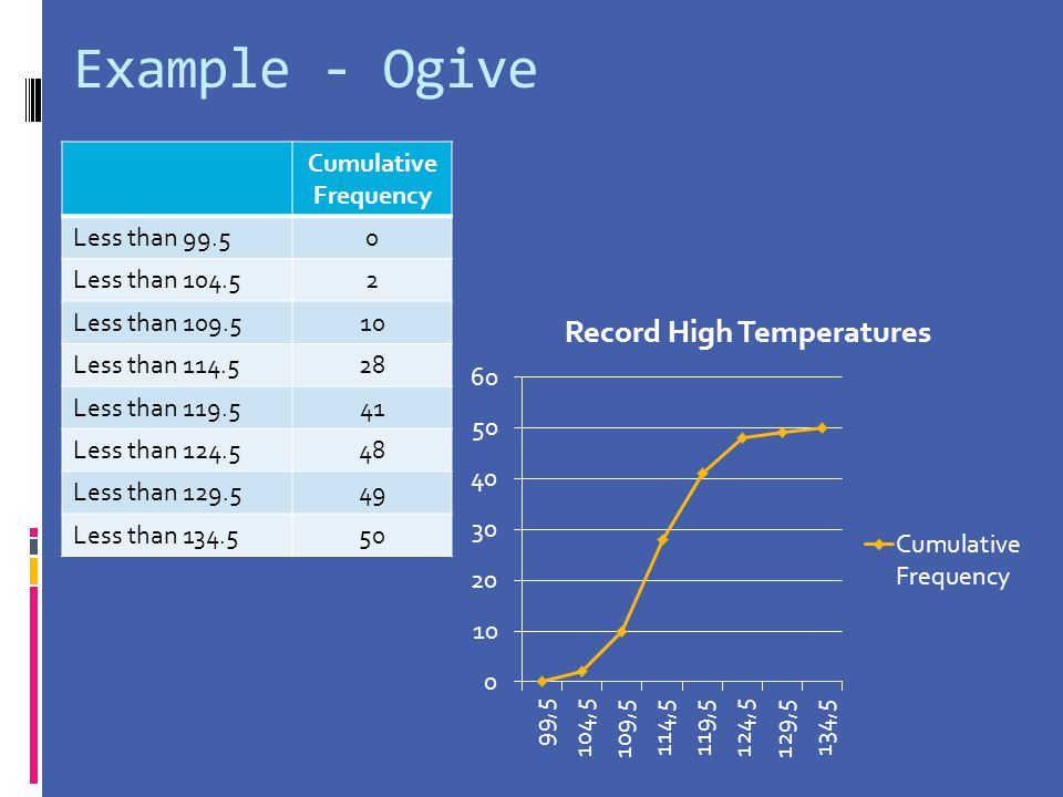 Example - Ogive Cumulative Frequency Less than 99.5 Less than