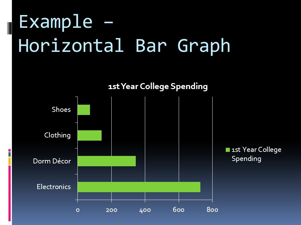 Example – Horizontal Bar Graph