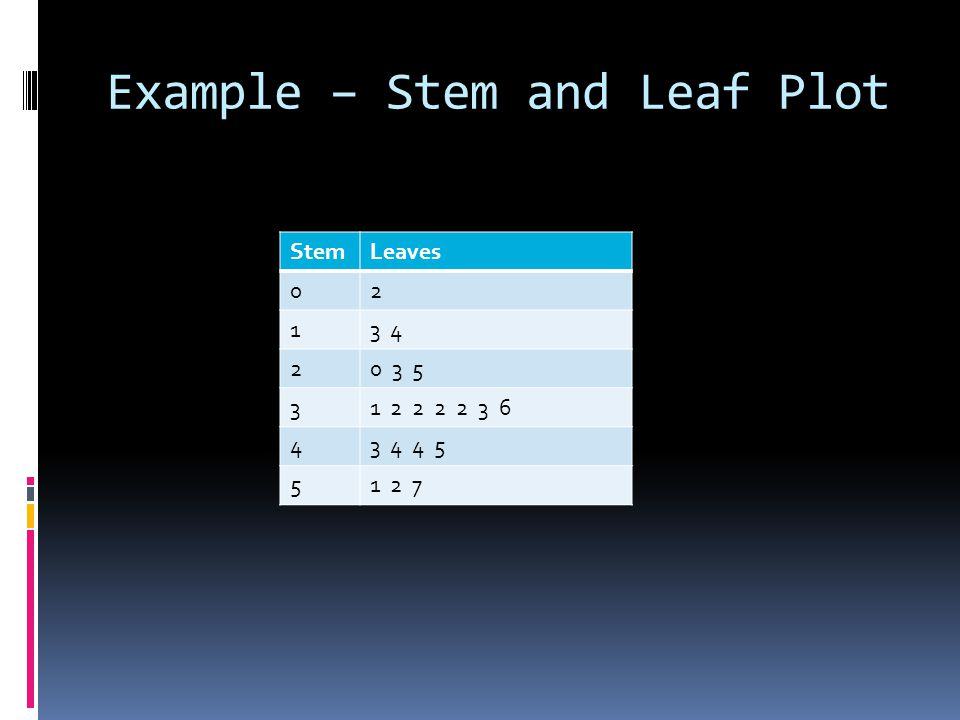Example – Stem and Leaf Plot