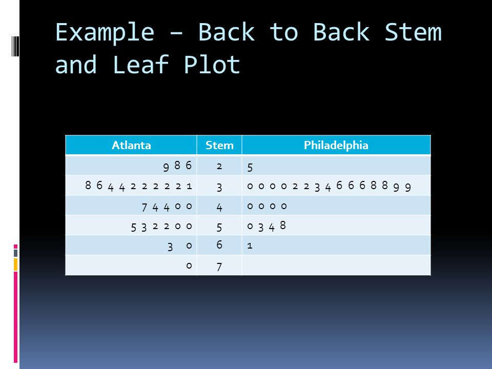 Example – Back to Back Stem and Leaf Plot