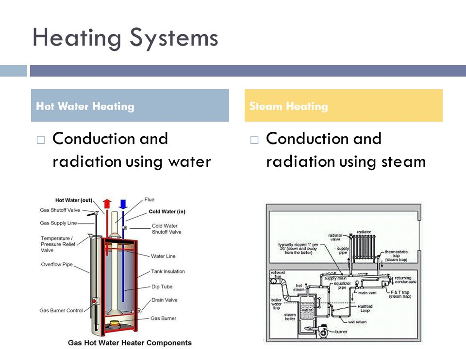 Heating Systems Conduction and radiation using water