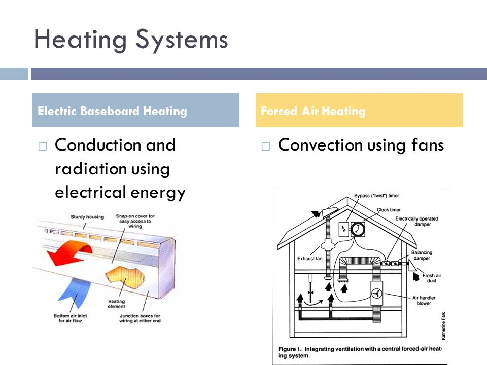 Heating Systems Conduction and radiation using electrical energy