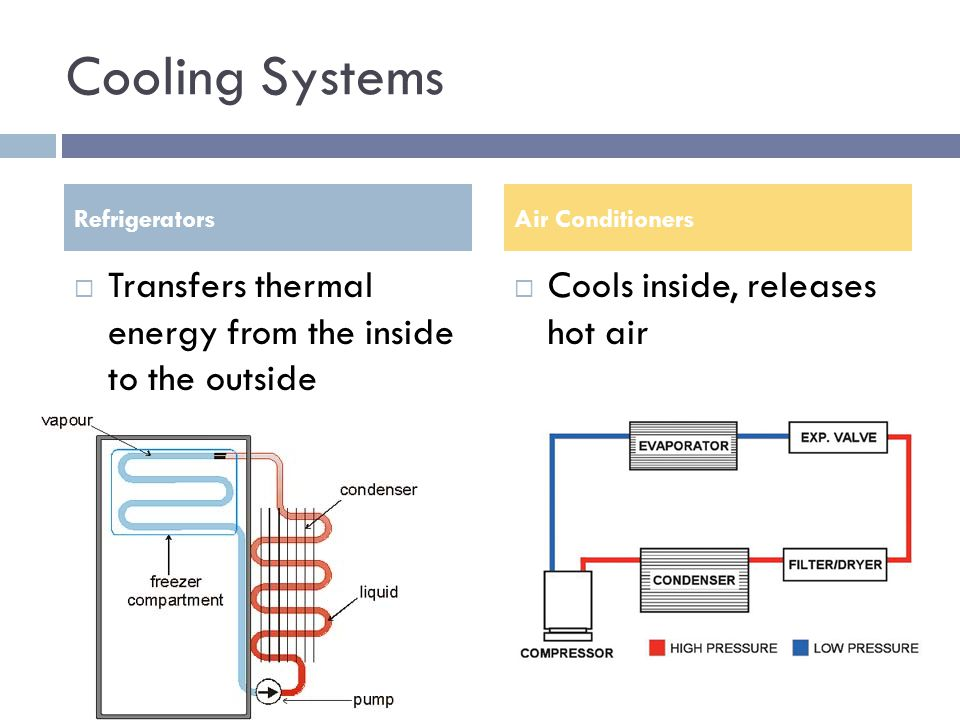 Cooling Systems Refrigerators. Air Conditioners. Transfers thermal energy from the inside to the outside.