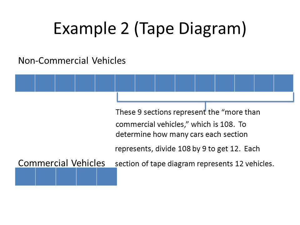 Example of a tape diagram diy enthusiasts wiring diagrams 6th grade module 1 lesson 5 ppt video online download rh slideplayer com double tape diagram elementary math tape diagrams ccuart Gallery