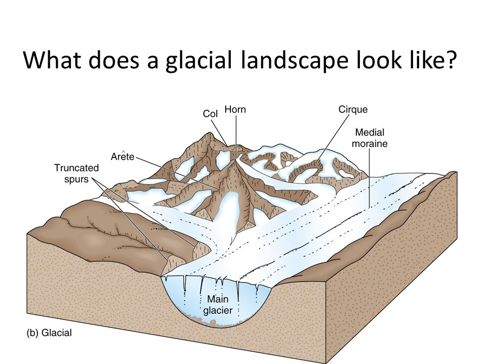 landforms created by glaciers ppt video online download rh slideplayer com diagram of how glaciers form diagram of continental glacier