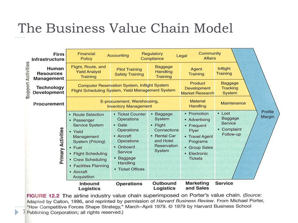 The Business Value Chain Ppt Video Online Download