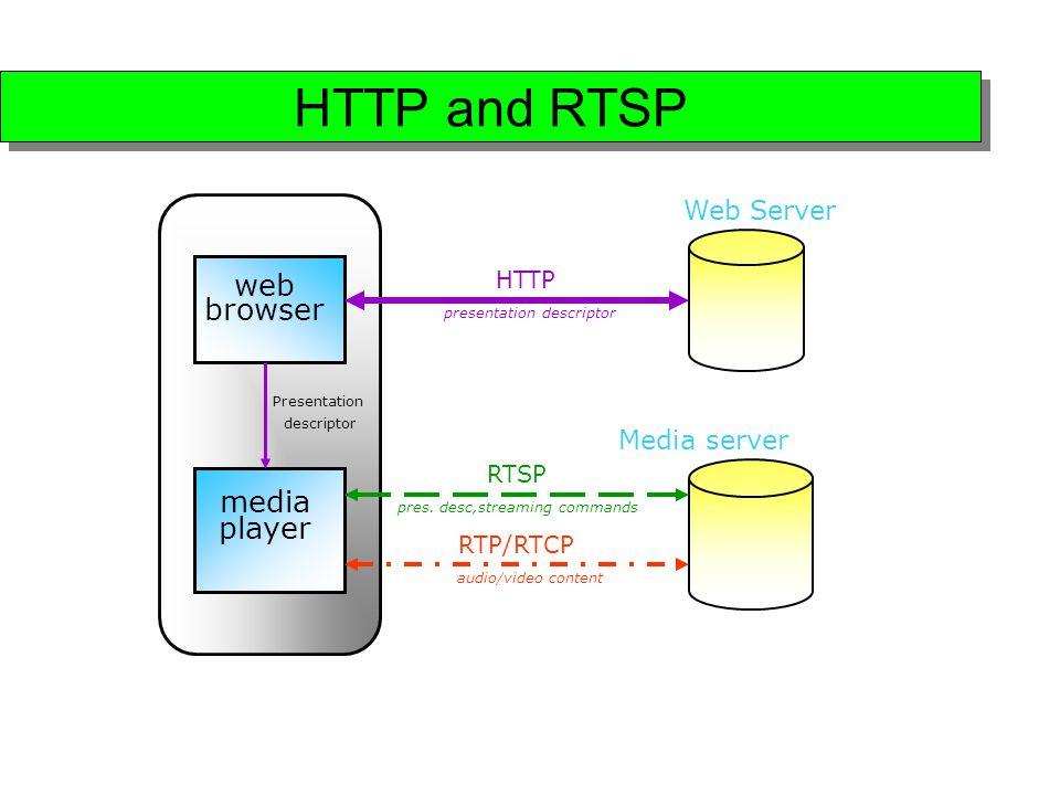 Media Distribution Across Internet - ppt video online download
