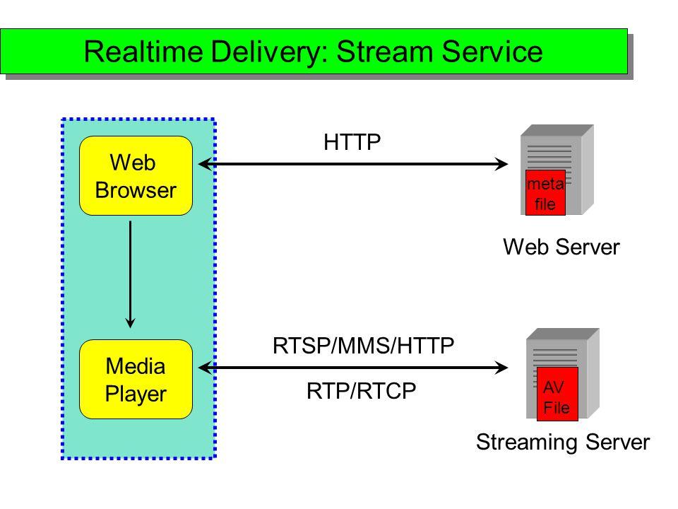 Play Rtsp Online