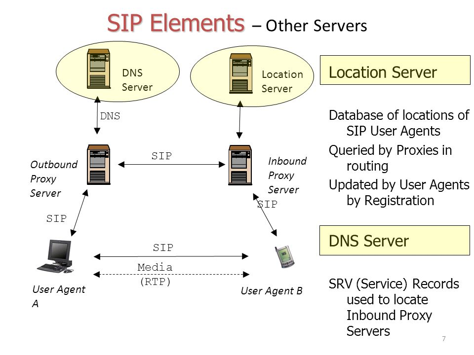 Signaling & Network Control 7th Semester - ppt download