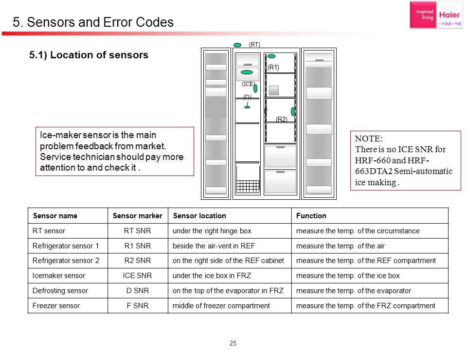 5. Sensors and Error Codes