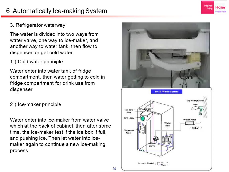 6. Automatically Ice-making System