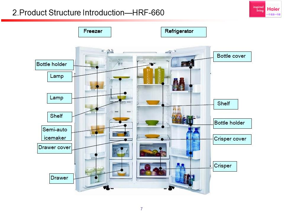 2.Product Structure Introduction—HRF-660