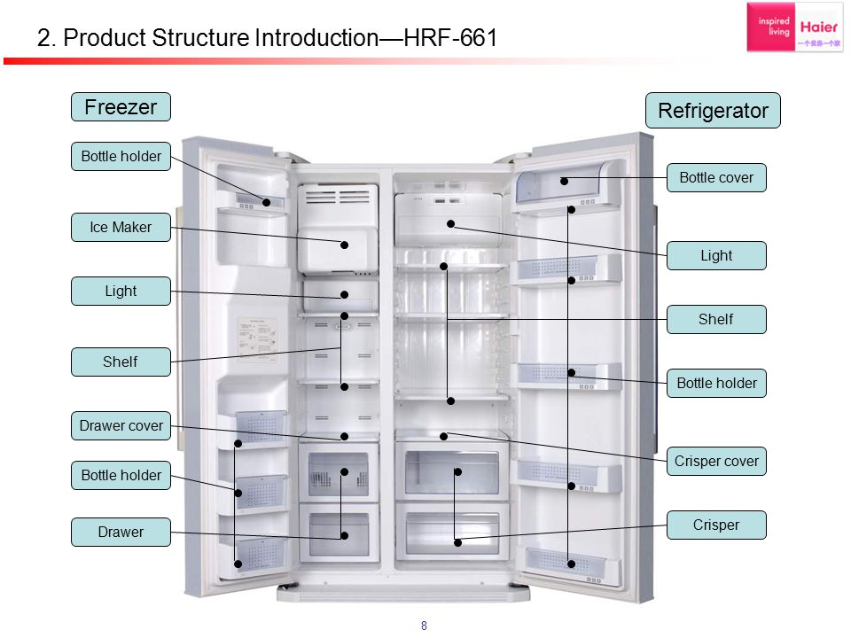 2. Product Structure Introduction—HRF-661