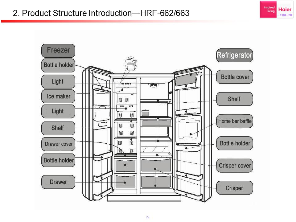 2. Product Structure Introduction—HRF-662/663