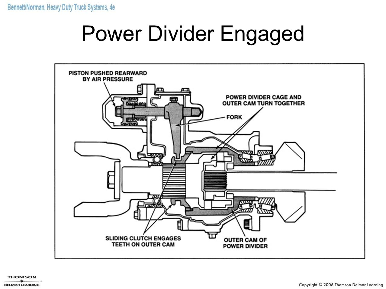 Heavy-Duty Truck Axles - ppt video online download