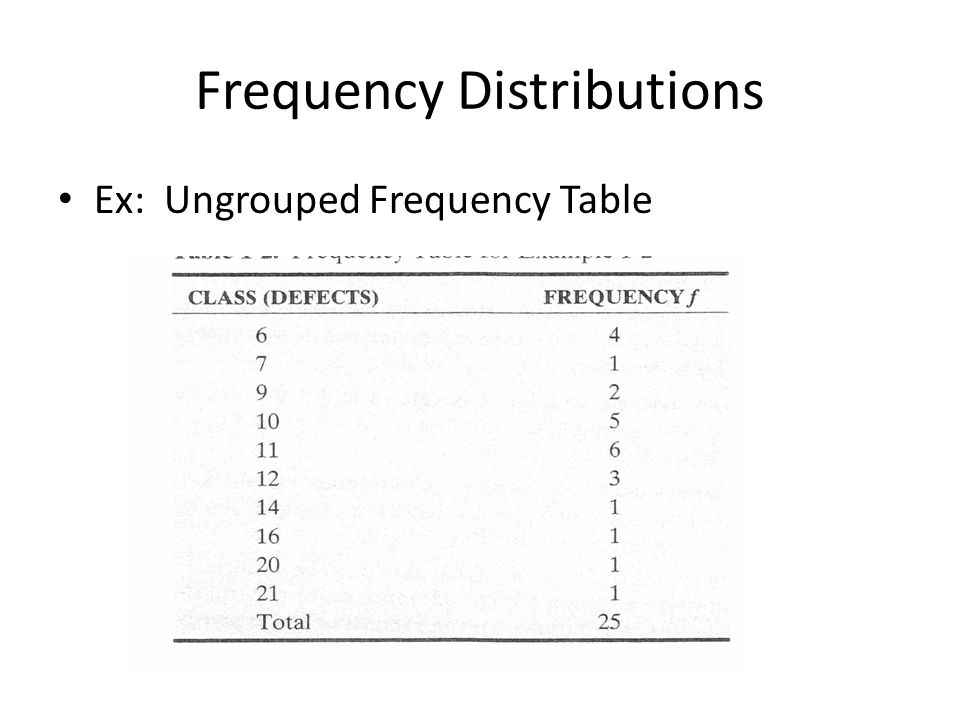 ungrouped frequency table