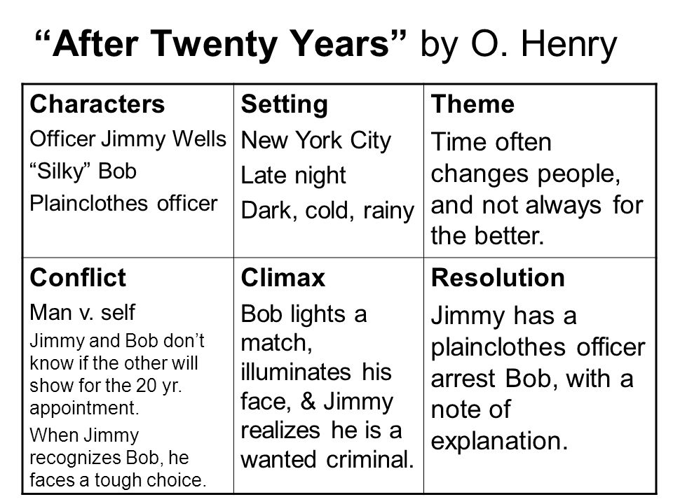 after twenty years o henry characters