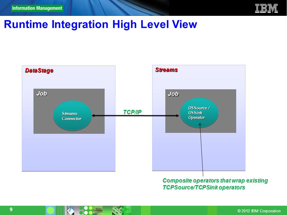 Streams datastage integration infosphere streams version ppt video 9 runtime integration ccuart Gallery
