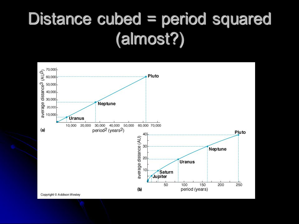 Distance cubed = period squared (almost )