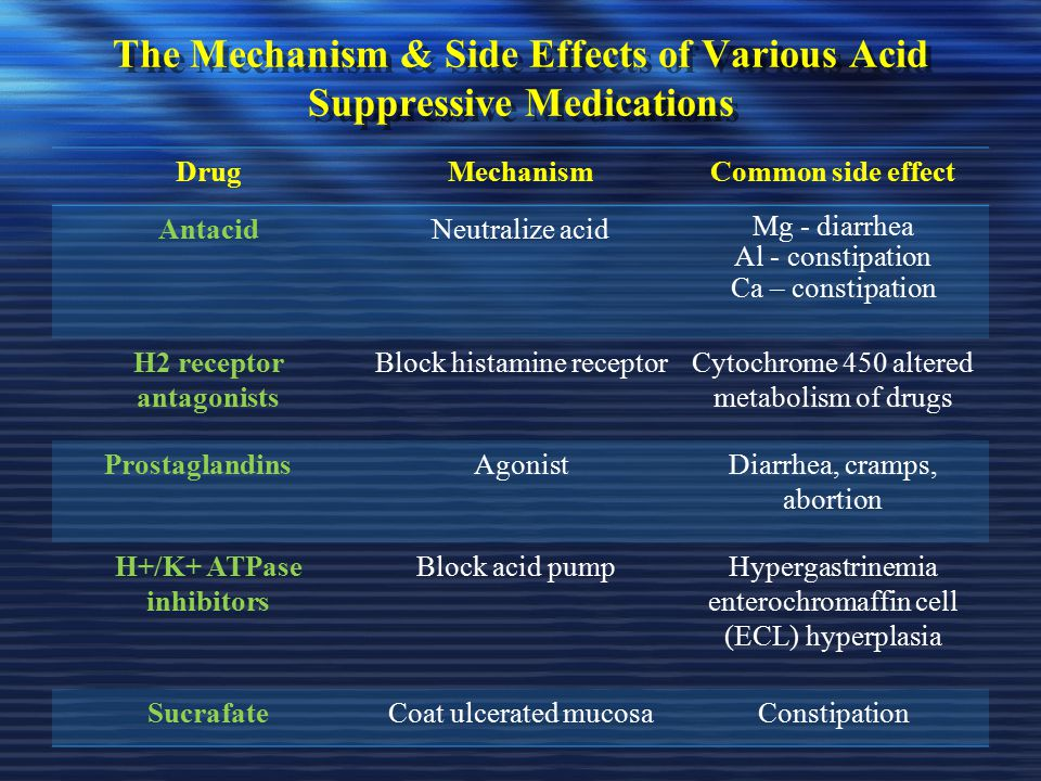 The Mechanism & Side Effects of Various Acid Suppressive Medications