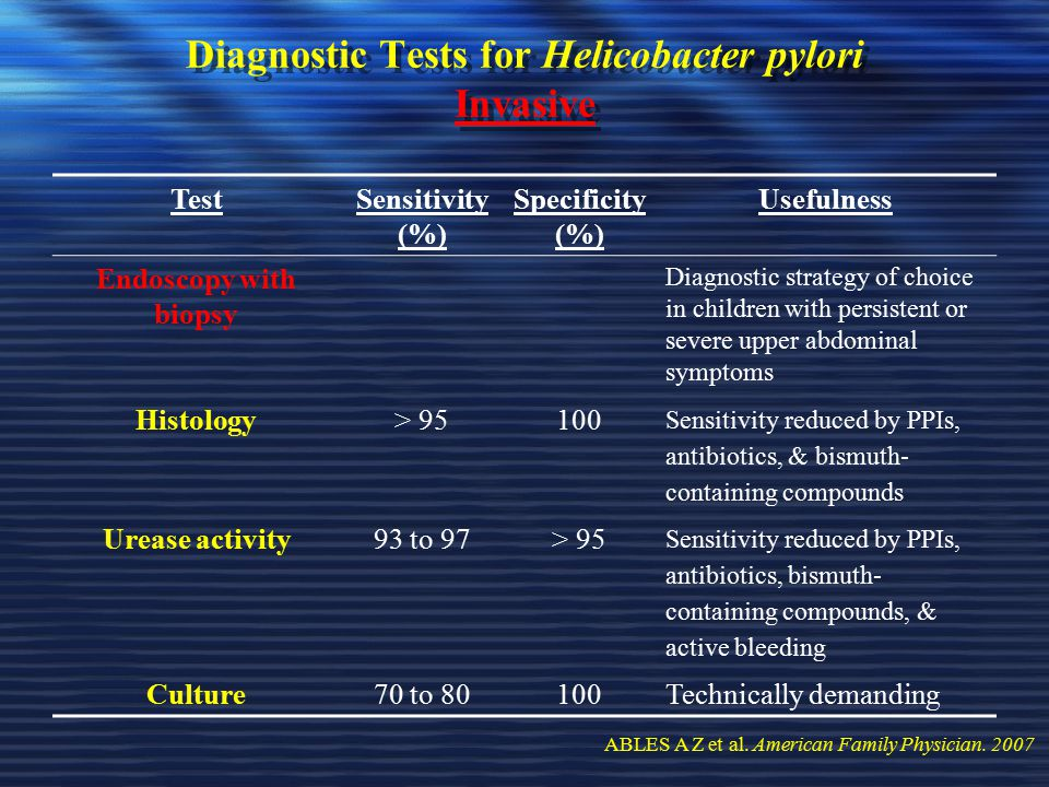 Diagnostic Tests for Helicobacter pylori Invasive