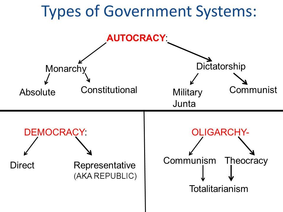 similarities between theocracy and monarchy
