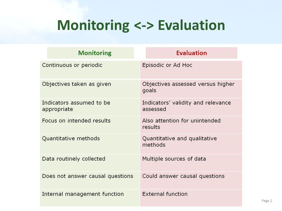 Monitoring <-> Evaluation