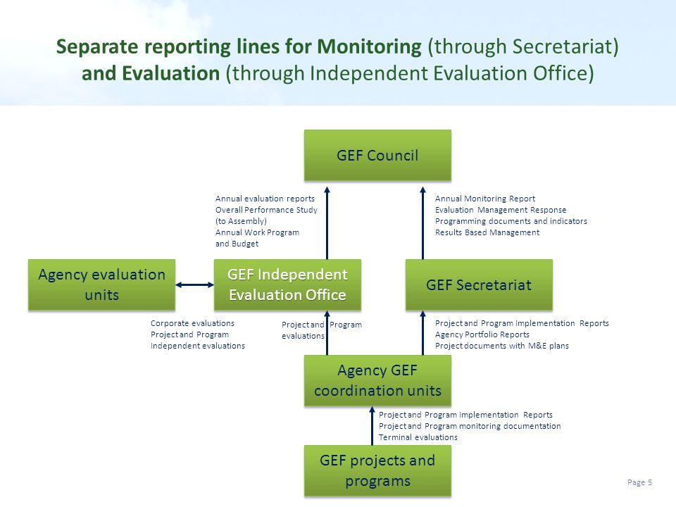 Separate reporting lines for Monitoring (through Secretariat) and Evaluation (through Independent Evaluation Office)