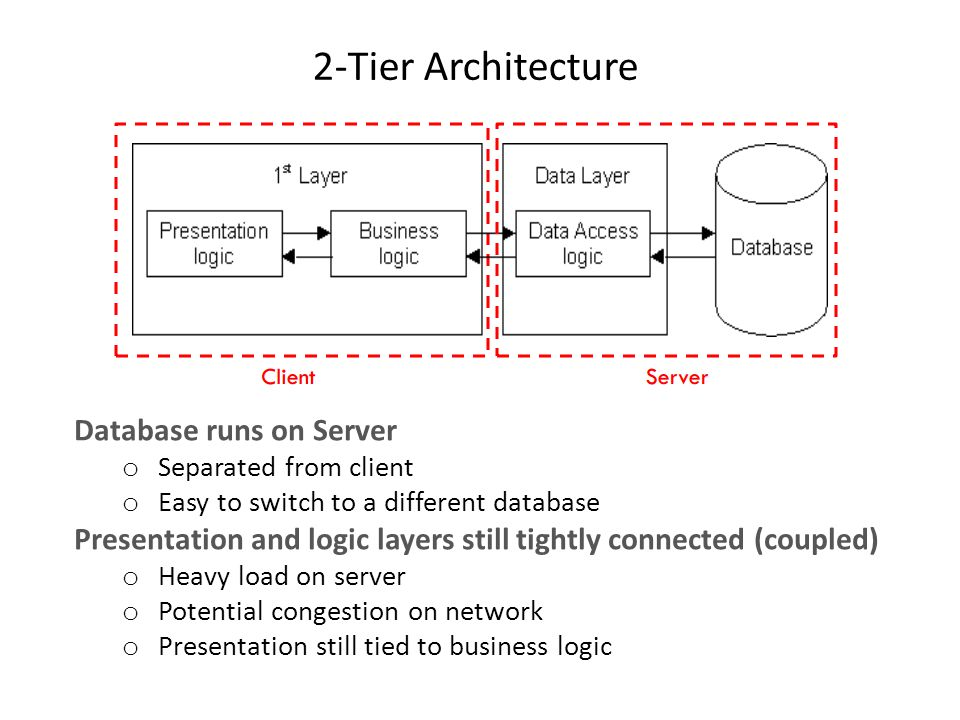 2-Tier Architecture Database runs on Server