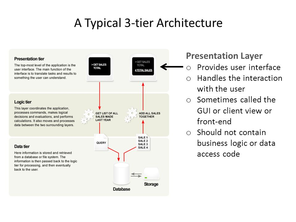 A Typical 3-tier Architecture