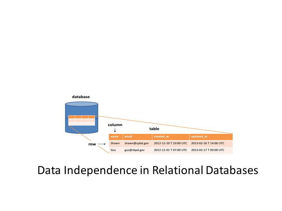 Data Independence in Relational Databases