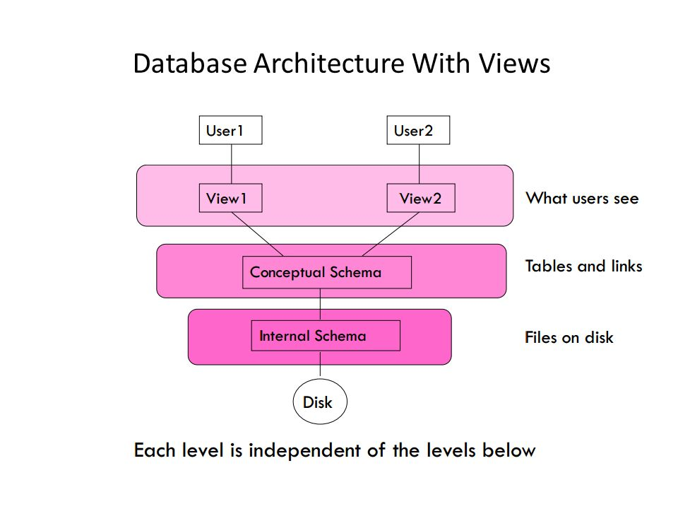 Database Architecture With Views