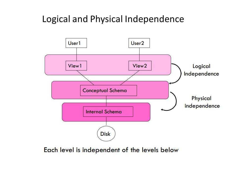 Logical and Physical Independence