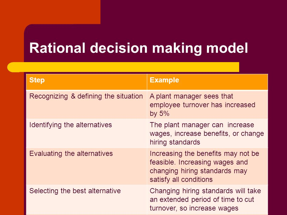 Decision making models examples