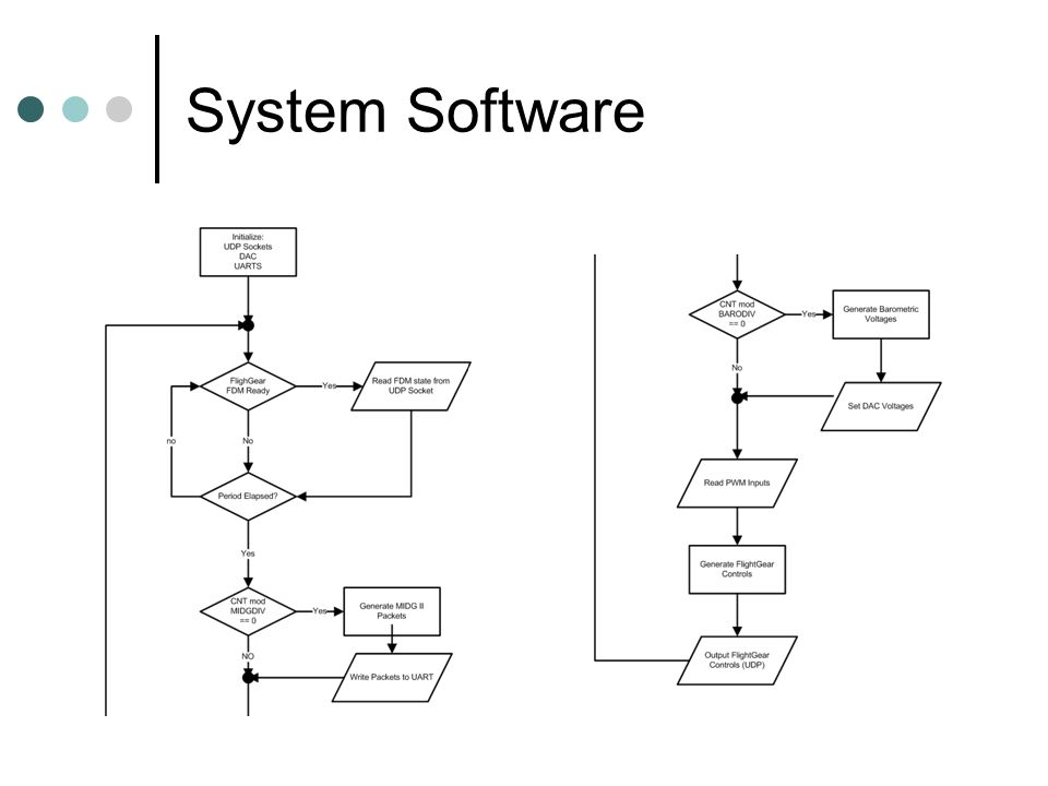 Hardware In the Loop Simulator - ppt download