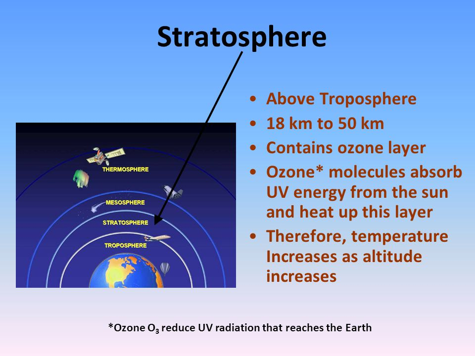 stratosphere above troposphere 18 km to 50 km contains ozone layer
