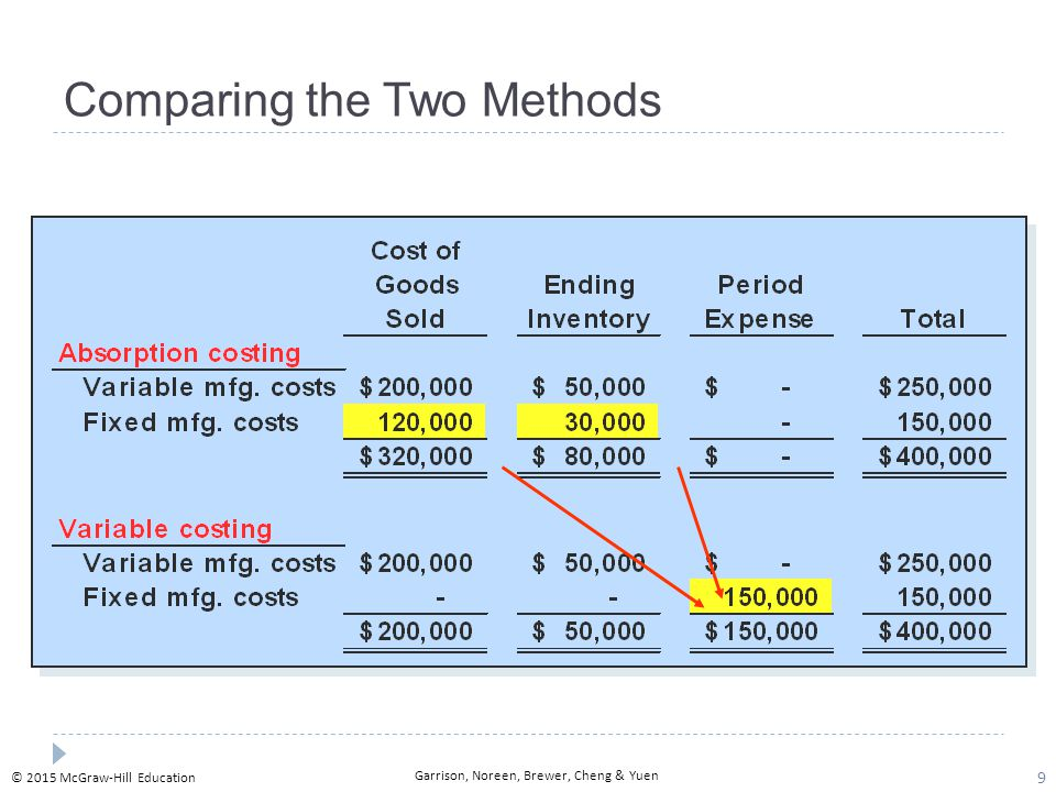 Absorption Costing Thus Explaining The Difference In Net Operating Income Between Two Methods Comparing 10