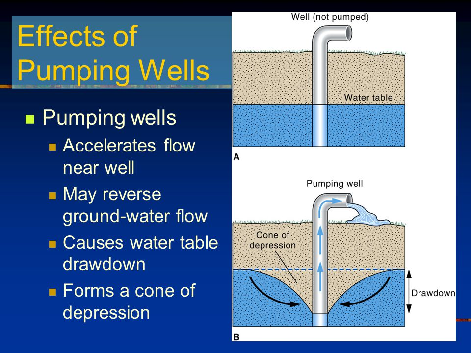 11 Groundwater Water Resources Geologic Agent Ppt Video Online