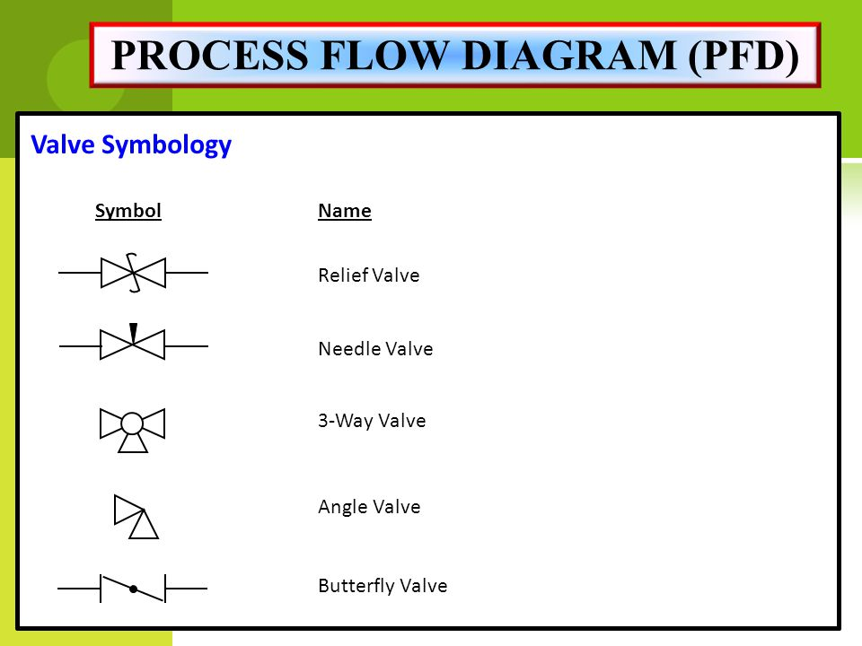 Process Flow Diagram Symbols Pressure Relief Valve Circuit Diagram