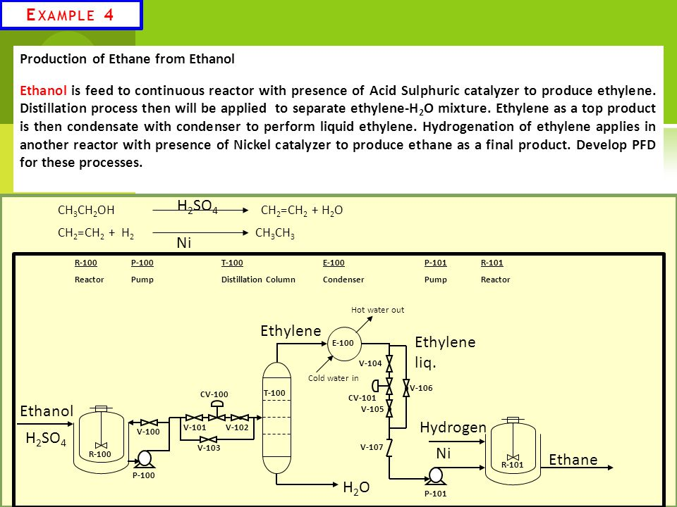 Example 4 H2SO4 Ni Ethylene Ethylene liq. Ethanol Hydrogen H2SO4 Ni