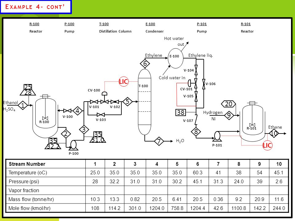 Example 4- cont' T-100. Distillation Column. R-100. Reactor. E-100. Condenser. R-101. P-100.