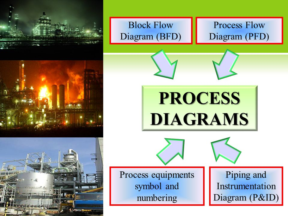 PROCESS DIAGRAMS Block Flow Diagram (BFD) Process Flow Diagram (PFD)